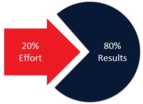 Quản lý công việc hiệu quả: 80% kết quả đạt được chỉ đến từ 20% nỗ lực