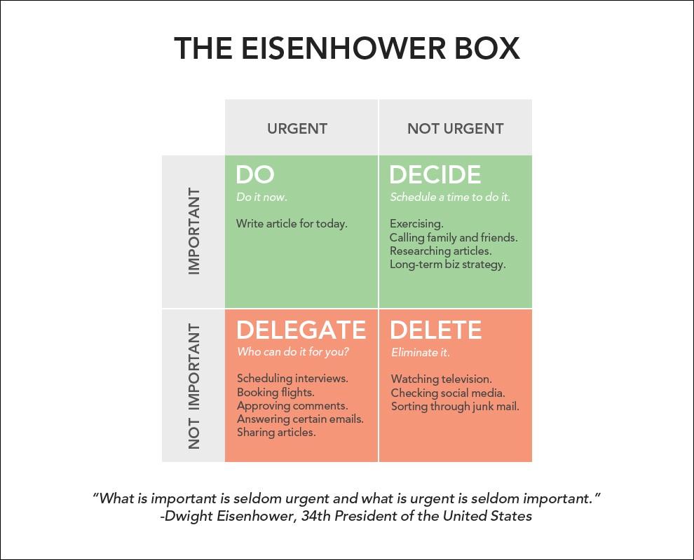 Quản lý công việchiệu quảbằng ma trận Eisenhower